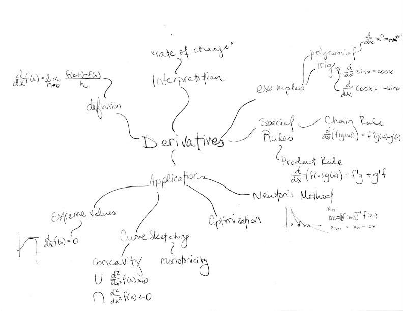 Mind map of derivatives and applications sample diagram
